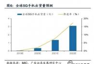 明天接着用4G网络吧!新闻:2025年5g渗透率才达48%